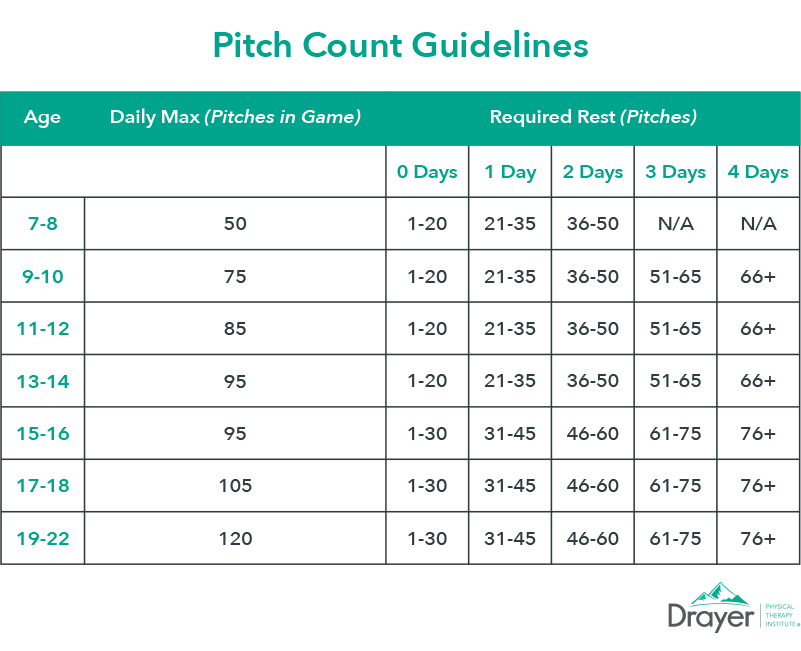 Pitch Count Guidelines Chart - Drayer Physical Therapy
